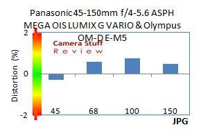 Panasonic-45-150-distortion