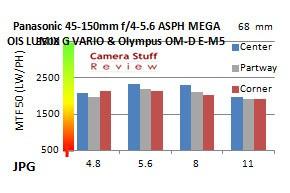 Panasonic-45-150-resolution