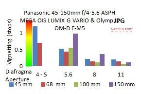 Panasonic-45-150-vignetting