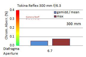 Tokina-300-mm-chromatic-aberration