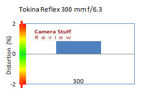 Tokina-300-mm-distortion
