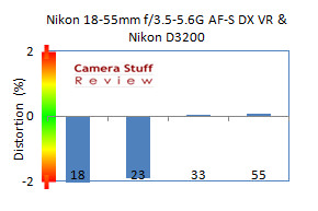 distortionad3200Nikon1855VRmm