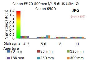 Canon-EF-70-300mm-vignet