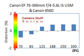 EF-70-300mm-L-IS-distortion