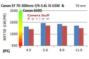 EF-70-300mm-resolutie