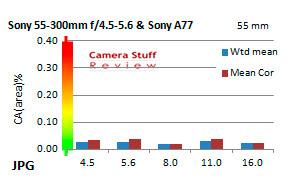 Chromatic-aberration-Sony-lenstest