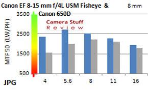 EF-8-15mm-resolution-apsc