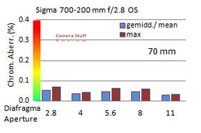 Sigma-70-200-review-CA