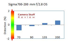 Sigma-70-200-review-distorton
