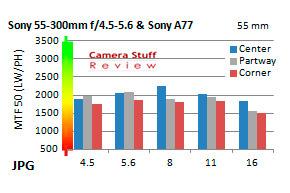 Sony-lenstest-resolution