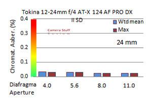 Tokina-12-24-mm-CA