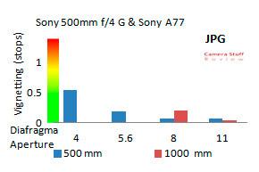 Vignet-Sony-2x-converter