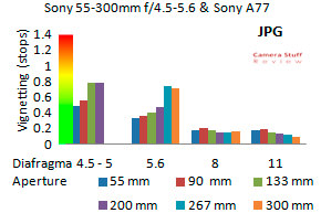 Vignet-Sony-55-300mm