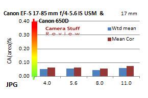 Chromatic-Aberration-Canon17-85mm
