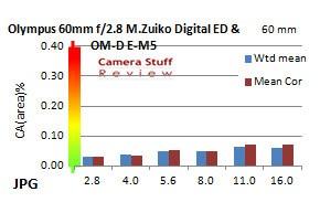 Chromatic-aberration-Olympus-60mm-macro-lens