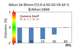Distortion-Nikon-24-85mm