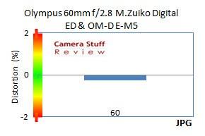 Distortion-Olympus-60mm-macro-lens