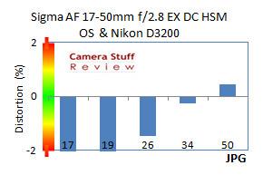 Distortion-Sigma-17-50-Nikon-D3200