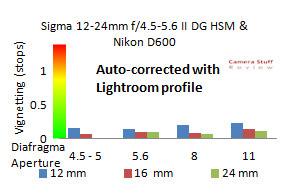 Lightroom-correction-vignetting