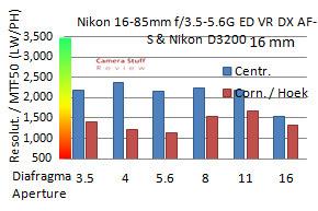 Resolutie-Nikon-16-85
