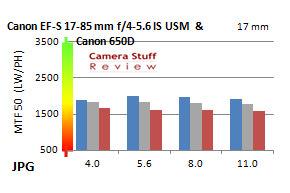 Resolution-Canon17-85mm