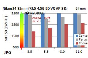 Resolution-Nikon-24-85-mm