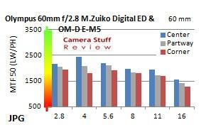 Resolution-Olympus-60mm-macro-lens