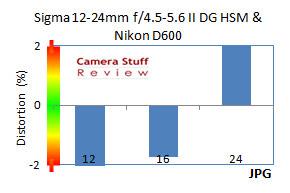 Sigma-12-24-II-distortion