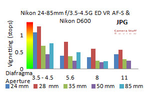 Vignetting-Nikon-24-85-mm