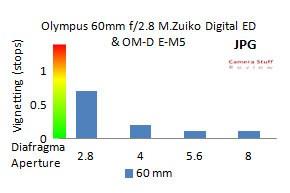 Vignetting-Olympus-60mm-macro-lens