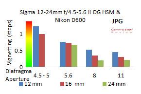 Vignetting-Sigma-12-24mm-II