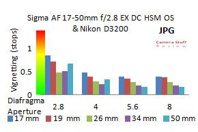 Vignetting-Sigma-17-50-Nikon-D3200