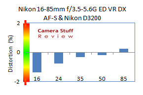 distortion-Nikon-16-85-mm-D3200