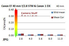 Canon-40mm-stm-CA-full-frame
