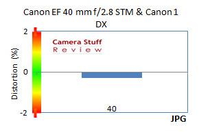 Canon-40mm-stm-distortion-full-frame