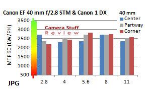 Canon-40mm-stm-resolution-full-frame