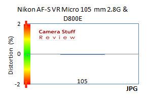 Distortion-Nikon-105mm-D800E