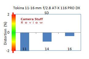 Tokina11-16mm-distortion