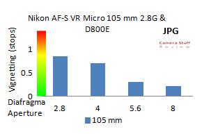 VignetNikon105mmD800E