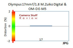 Olympus-17mm-lens-distortion-jpg