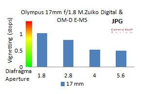 Olympus-17mm-lens-vignet-jpg