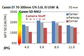 Resolutie-Canon-70 300