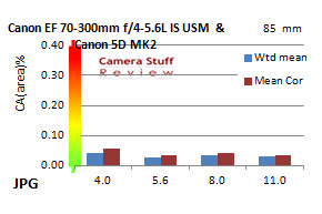 chromatic-aberration-Canon-70-300