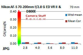 CA-Nikon-70-200-VR-II-FF