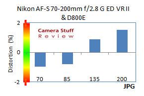 Distortion-Nikon-70-200-VR-IIFF