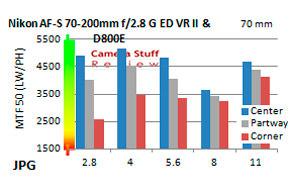Resolution-Nikon-70-200-VR-II-FF