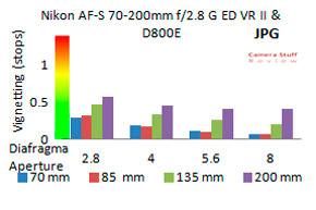 Vignet-Nikon-70-200-VR-II-FF