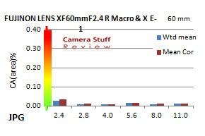 Chromatische-aberratie-60mm-macro
