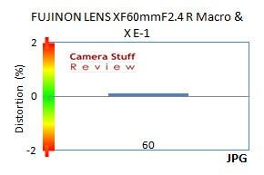 Distortion-60mm-macro