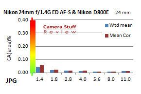 Nikon-24mm-chromatic-aberration